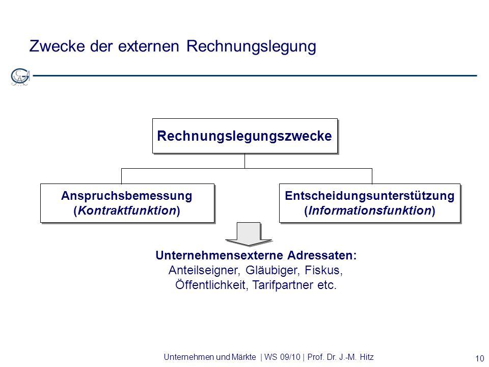 Unternehmen und Märkte | WS 09/10 | Prof. Dr. J.-M. Hitz 10 Zwecke der externen Rechnungslegung Rechnungslegungszwecke Anspruchsbemessung (Kontraktfun