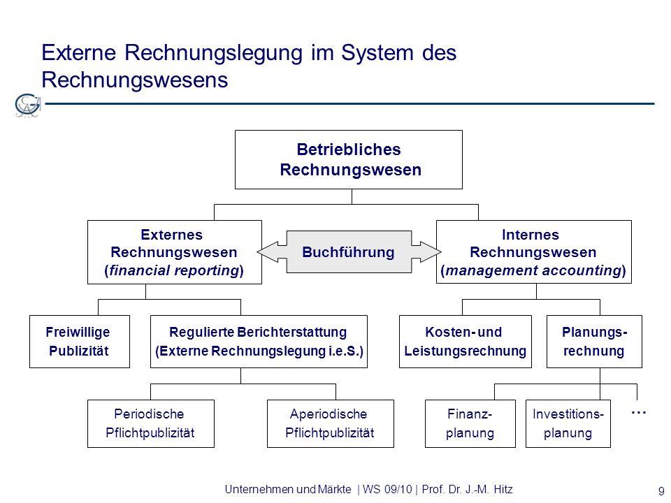 Unternehmen und Märkte | WS 09/10 | Prof. Dr. J.-M. Hitz 9 Externe Rechnungslegung im System des Rechnungswesens Regulierte Berichterstattung (Externe