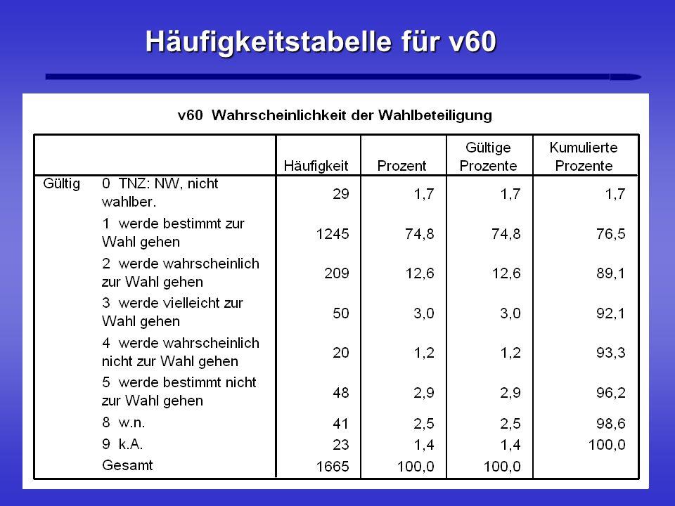 Häufigkeitstabelle für v60