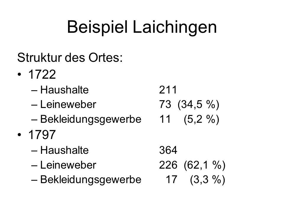 Beispiel Laichingen Struktur des Ortes: 1722 –Haushalte 211 –Leineweber 73 (34,5 %) –Bekleidungsgewerbe11 (5,2 %) 1797 –Haushalte 364 –Leineweber 226