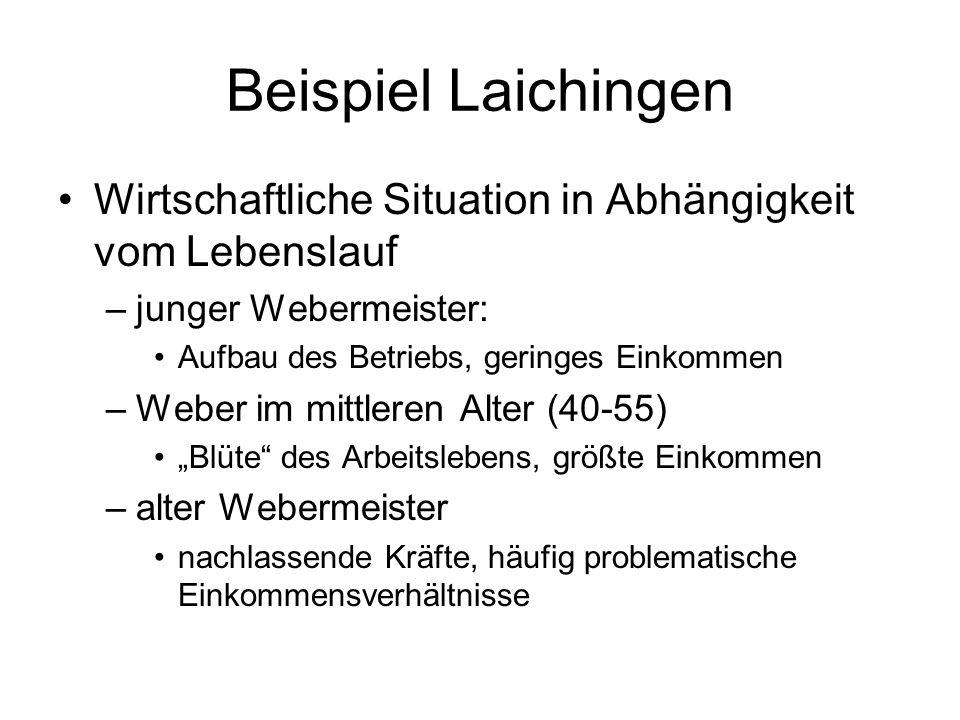 Beispiel Laichingen Wirtschaftliche Situation in Abhängigkeit vom Lebenslauf –junger Webermeister: Aufbau des Betriebs, geringes Einkommen –Weber im m