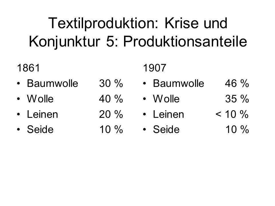 Textilproduktion: Krise und Konjunktur 5: Produktionsanteile 1861 Baumwolle 30 % Wolle 40 % Leinen20 % Seide 10 % 1907 Baumwolle 46 % Wolle 35 % Leine