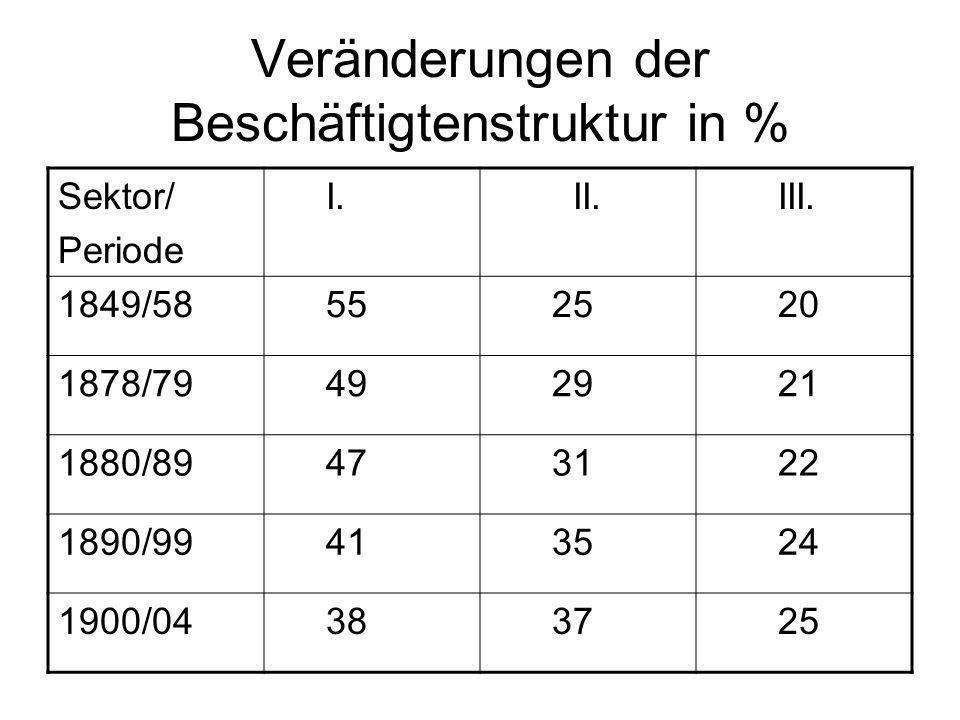 Veränderungen der Beschäftigtenstruktur in % Sektor/ Periode I. II. III. 1849/58 55 25 20 1878/79 49 29 21 1880/89 47 31 22 1890/99 41 35 24 1900/04 3
