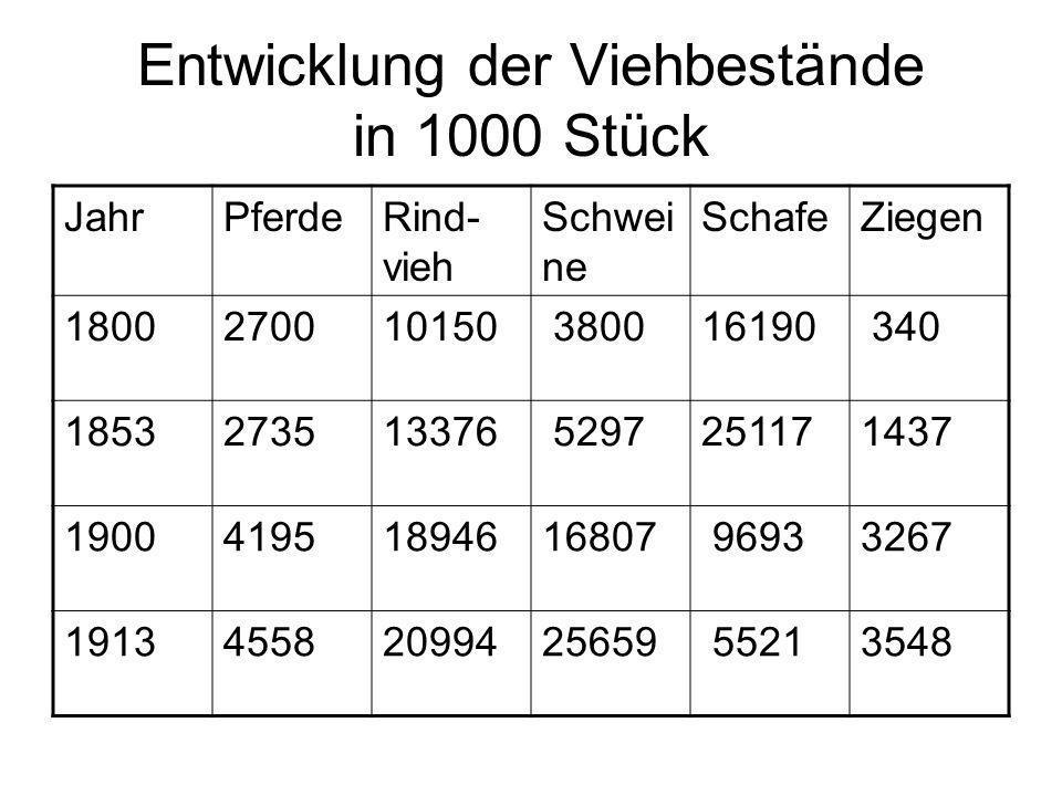 Entwicklung der Viehbestände in 1000 Stück JahrPferdeRind- vieh Schwei ne SchafeZiegen 1800270010150 380016190 340 1853273513376 5297251171437 1900419