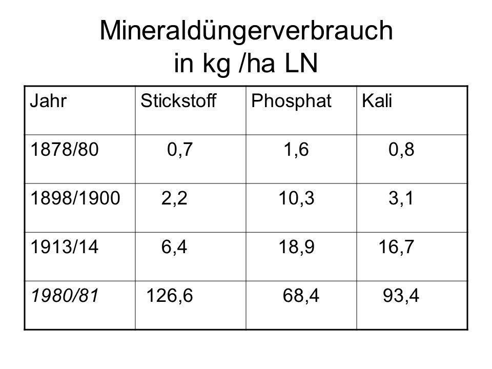 Mineraldüngerverbrauch in kg /ha LN JahrStickstoffPhosphatKali 1878/80 0,7 1,6 0,8 1898/1900 2,2 10,3 3,1 1913/14 6,4 18,9 16,7 1980/81 126,6 68,4 93,