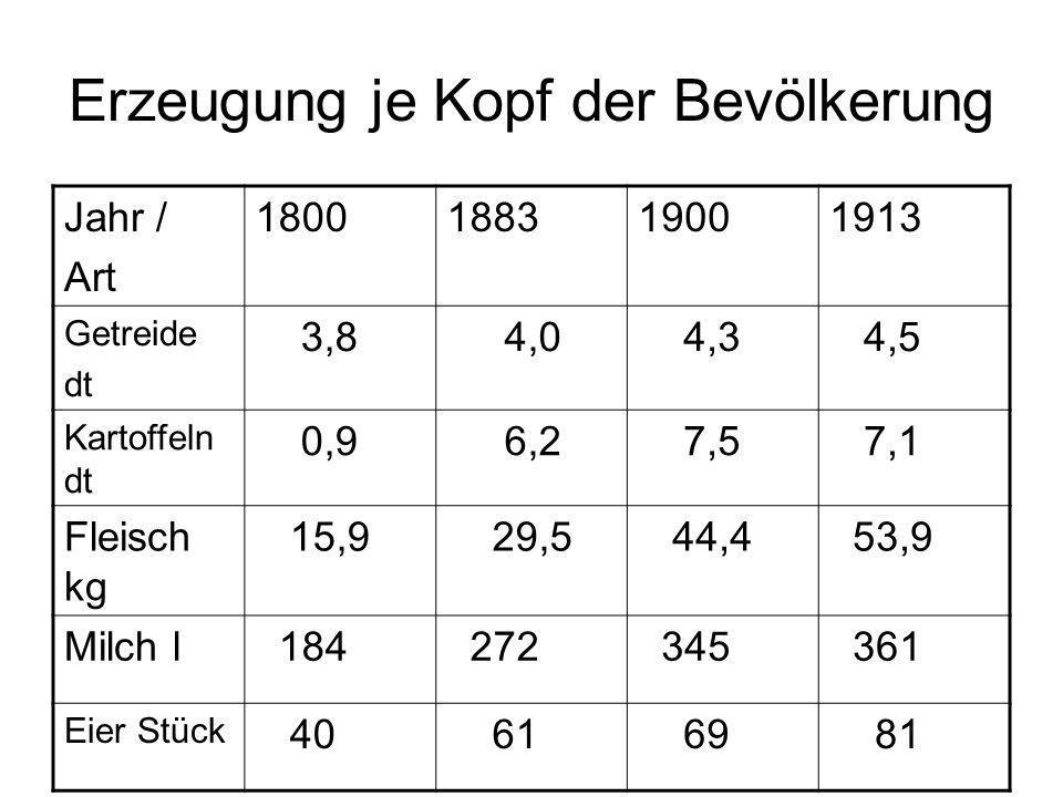Erzeugung je Kopf der Bevölkerung Jahr / Art 1800188319001913 Getreide dt 3,8 4,0 4,3 4,5 Kartoffeln dt 0,9 6,2 7,5 7,1 Fleisch kg 15,9 29,5 44,4 53,9