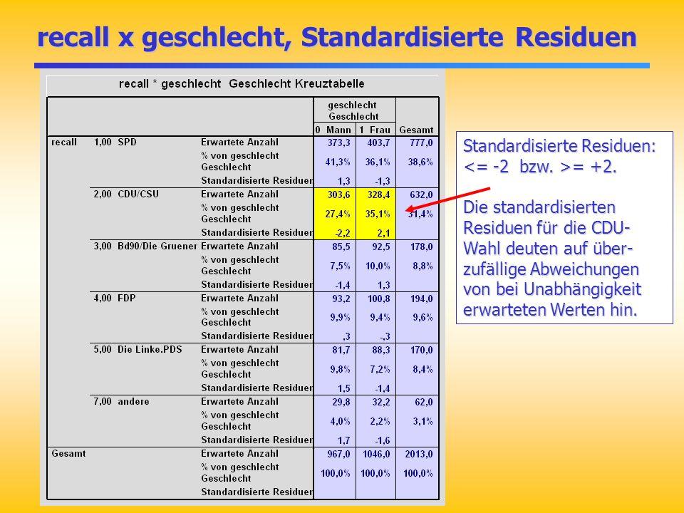 recall x geschlecht, Standardisierte Residuen recall x geschlecht, Standardisierte Residuen Standardisierte Residuen: = +2. Die standardisierten Resid