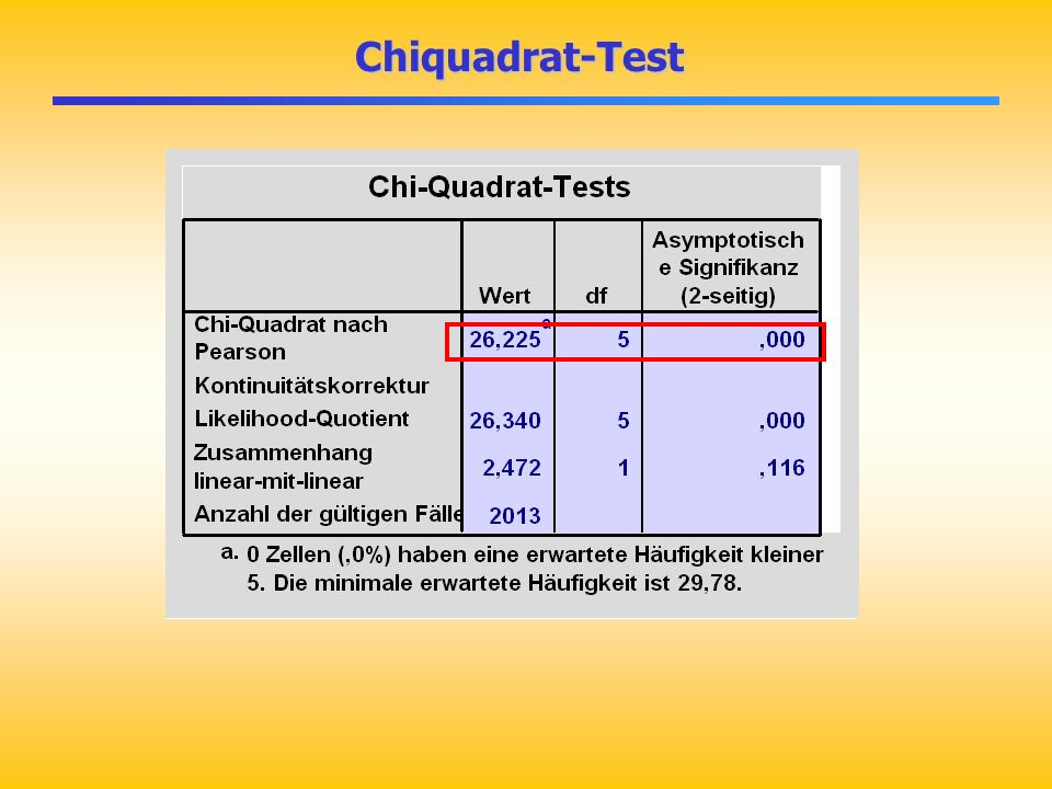 Chiquadrat-Test Chiquadrat-Test