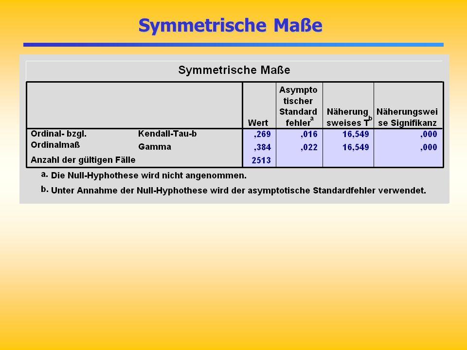 Symmetrische Maße Symmetrische Maße