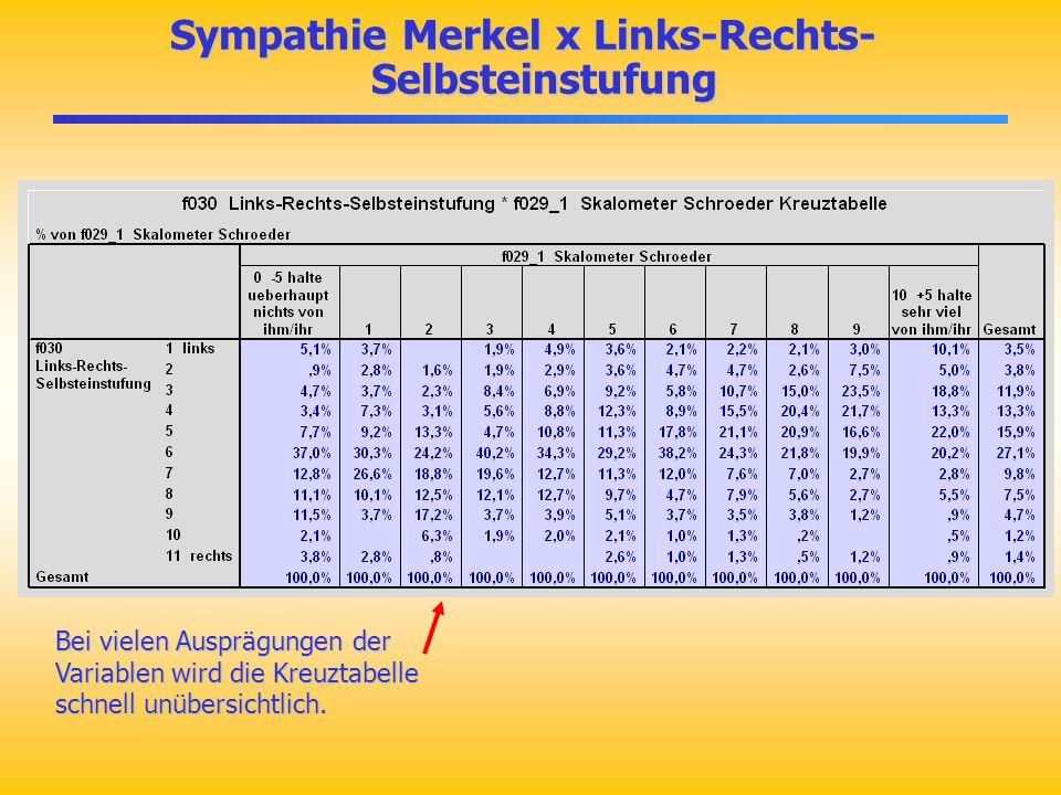 Sympathie Merkel x Links-Rechts- Selbsteinstufung Sympathie Merkel x Links-Rechts- Selbsteinstufung Bei vielen Ausprägungen der Variablen wird die Kre