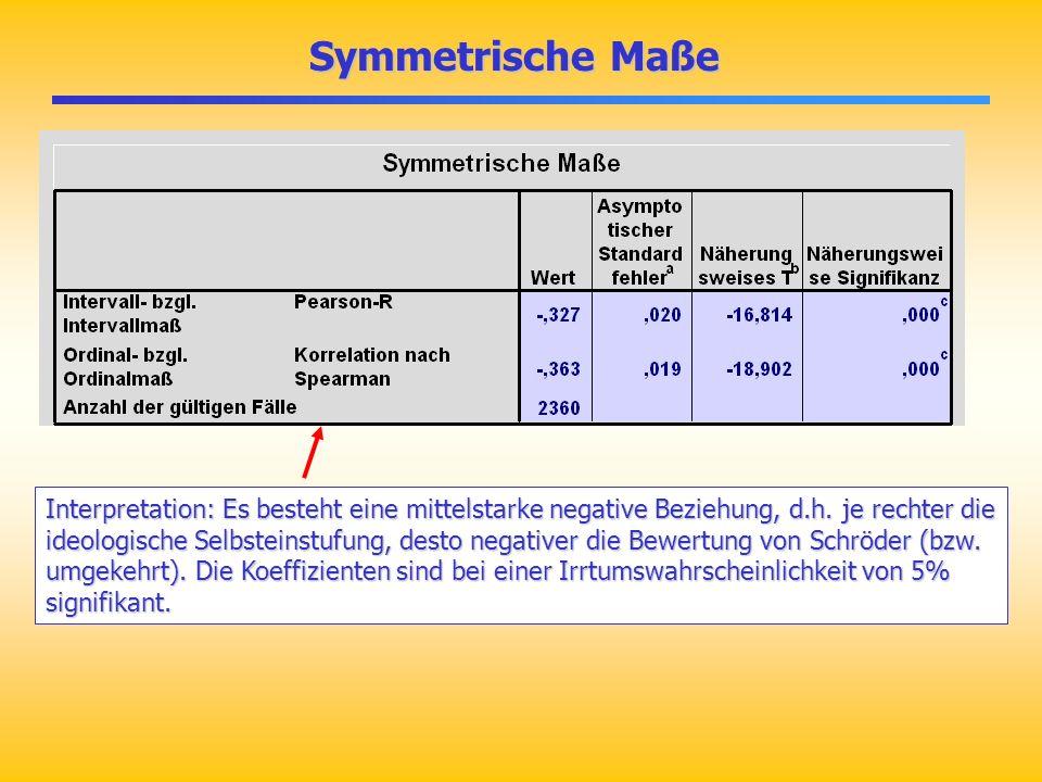 Symmetrische Maße Symmetrische Maße Interpretation: Es besteht eine mittelstarke negative Beziehung, d.h. je rechter die ideologische Selbsteinstufung