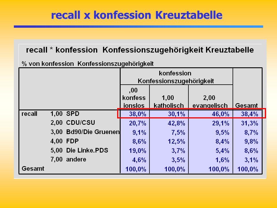 recall x konfession Kreuztabelle recall x konfession Kreuztabelle