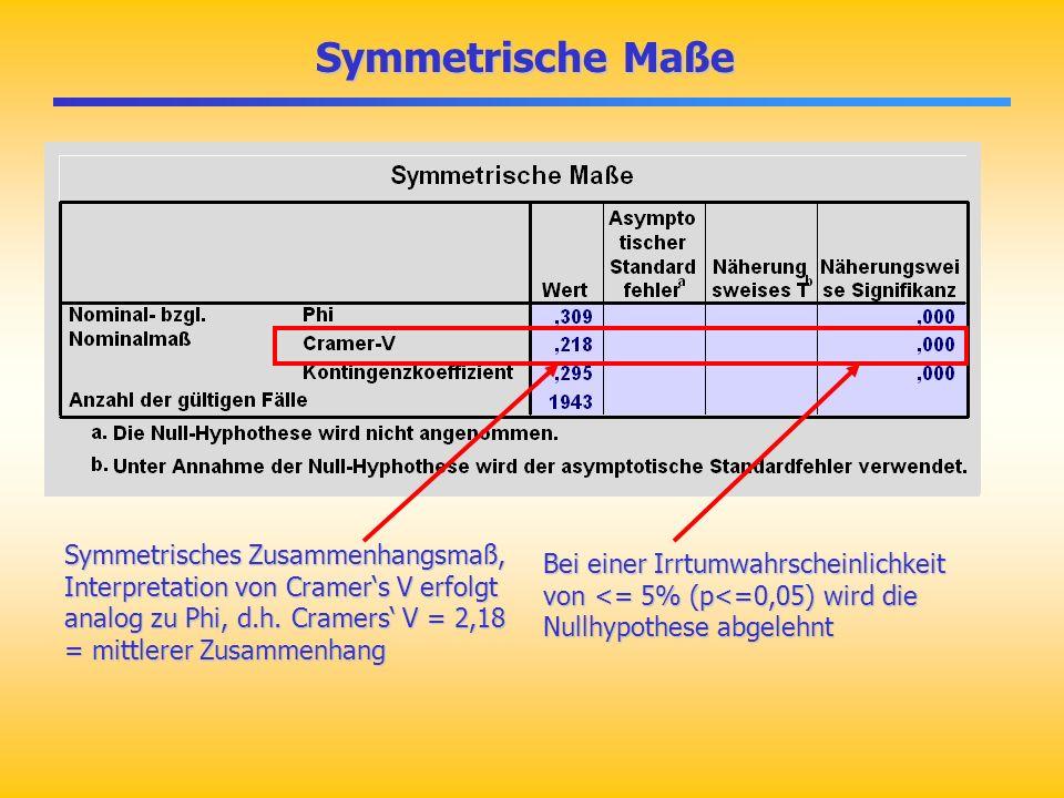 Symmetrische Maße Symmetrische Maße Symmetrisches Zusammenhangsmaß, Interpretation von Cramers V erfolgt analog zu Phi, d.h. Cramers V = 2,18 = mittle