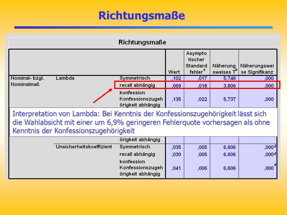 Richtungsmaße Richtungsmaße Interpretation von Lambda: Bei Kenntnis der Konfessionszugehörigkeit lässt sich die Wahlabsicht mit einer um 6,9% geringer