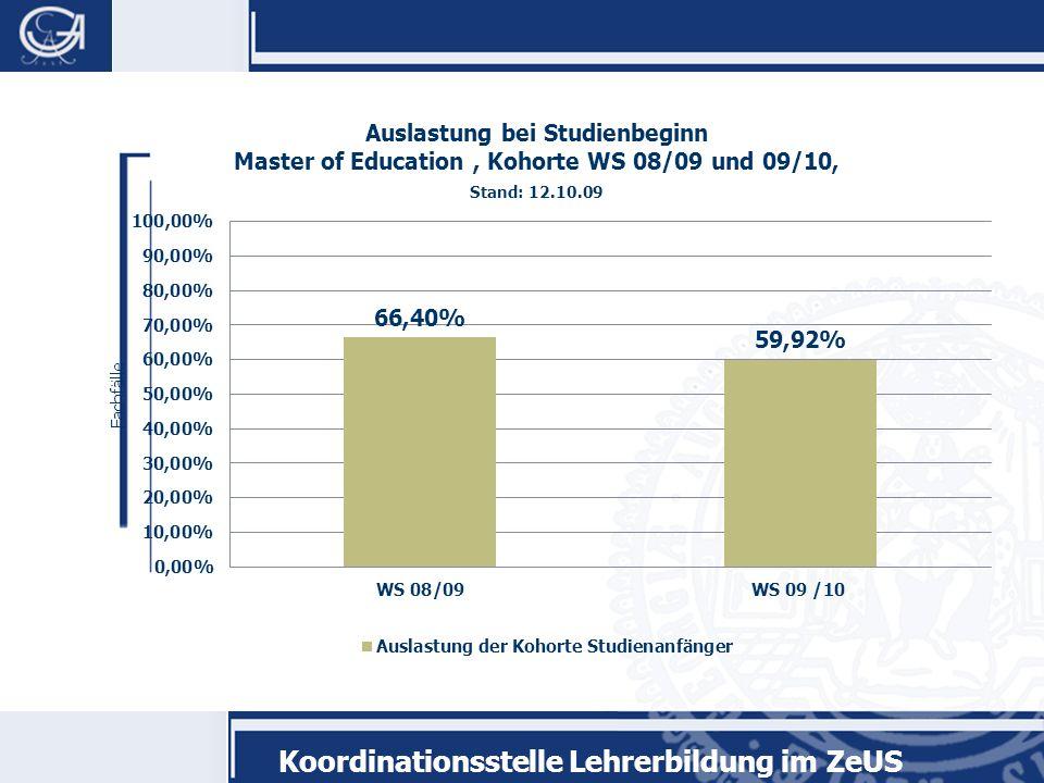 Koordinationsstelle Lehrerbildung im ZeUS Master of Education 1.Warum gibt es überhaupt einen Master of Education.