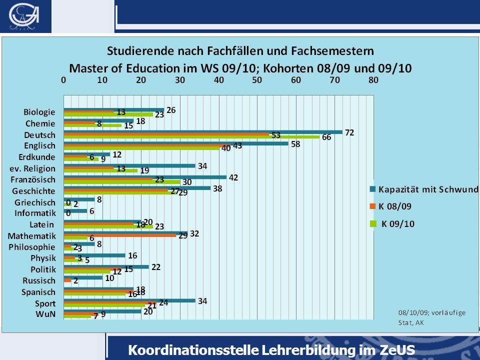 Koordinationsstelle Lehrerbildung im ZeUS Warum gibt es überhaupt einen Master of Education.