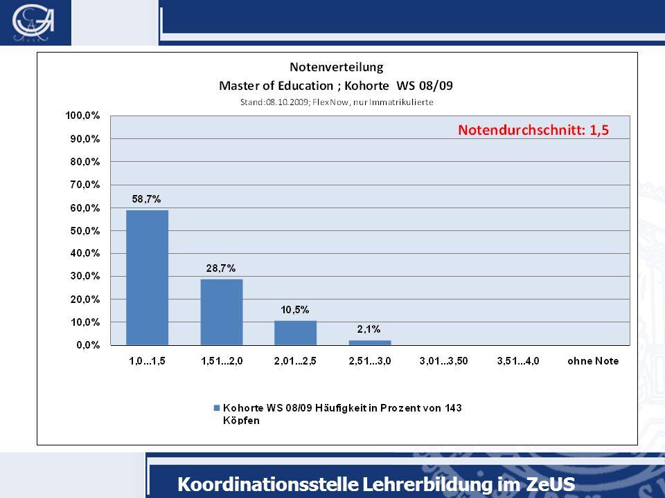 Koordinationsstelle Lehrerbildung im ZeUS Welche Rolle spielen die Bildungswissenschaften.