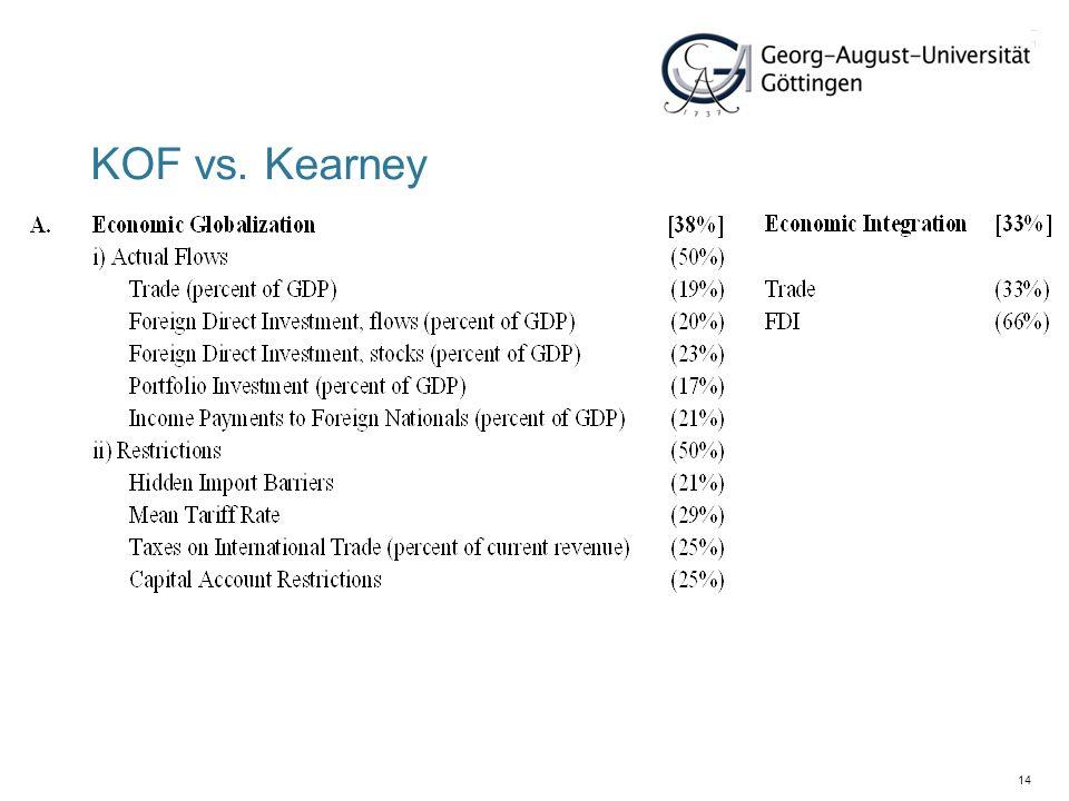 14 KOF vs. Kearney