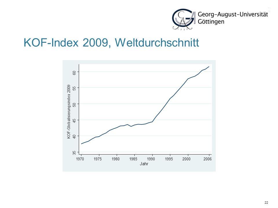 22 KOF-Index 2009, Weltdurchschnitt 35 40 45 50 55 60 19701975198019851990199520002006 KOF-Globalisierungsindex 2009 Jahr