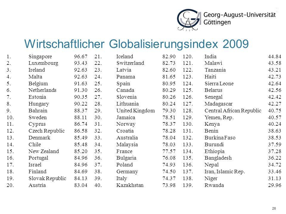 26 Wirtschaftlicher Globalisierungsindex 2009 1.Singapore96.6721.Iceland82.90120.India44.84 2.Luxembourg93.4322.Switzerland82.73121.Malawi43.58 3.Irel