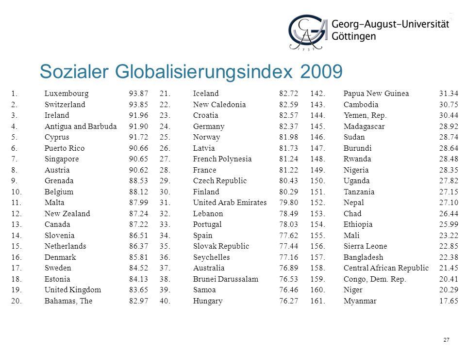 27 Sozialer Globalisierungsindex 2009 1.Luxembourg93.8721.Iceland82.72142.Papua New Guinea31.34 2.Switzerland93.8522.New Caledonia82.59143.Cambodia30.