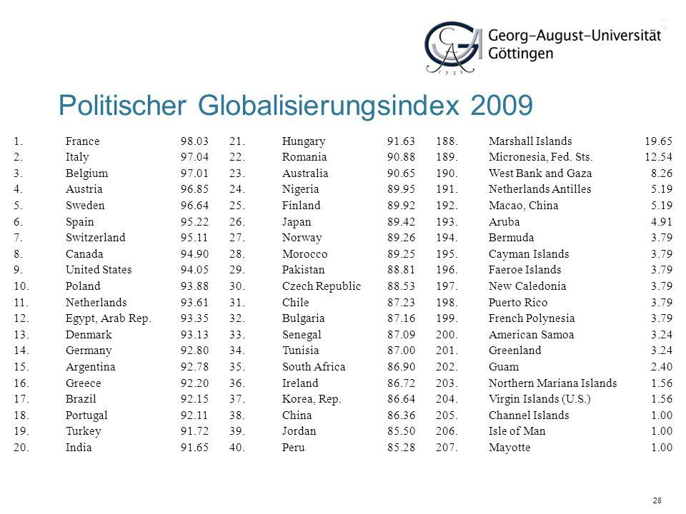 28 Politischer Globalisierungsindex 2009 1.France98.0321.Hungary91.63188.Marshall Islands19.65 2.Italy97.0422.Romania90.88189.Micronesia, Fed. Sts.12.