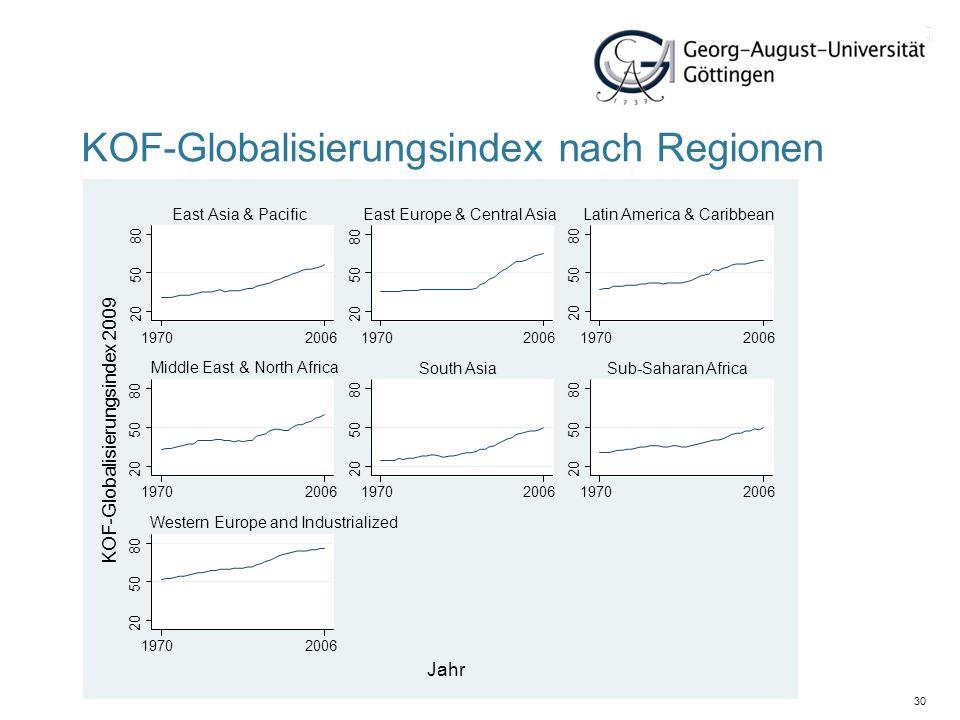 30 KOF-Globalisierungsindex nach Regionen 20 50 80 20 50 80 20 50 80 20 50 80 20 50 80 20 50 80 20 50 80 197020061970200619702006 19702006197020061970
