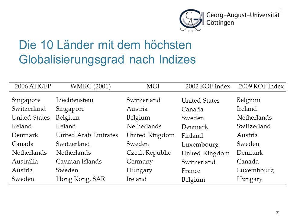 31 Die 10 Länder mit dem höchsten Globalisierungsgrad nach Indizes 2006 ATK/FPWMRC (2001)MGI2002 KOF index2009 KOF index SingaporeLiechtensteinSwitzer