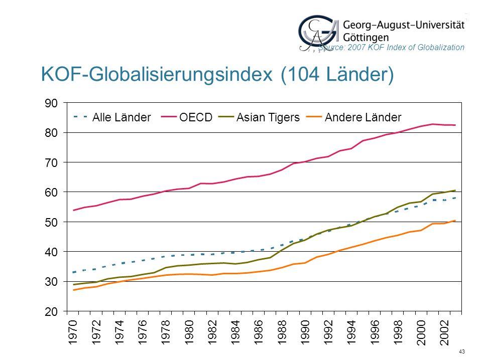43 KOF-Globalisierungsindex (104 Länder) Source: 2007 KOF Index of Globalization 20 30 40 50 60 70 80 90 197019721974197619781980198219841986198819901