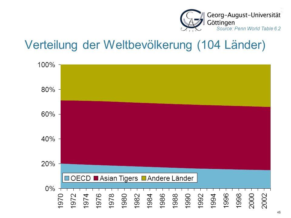45 Verteilung der Weltbevölkerung (104 Länder) Source: Penn World Table 6.2 0% 20% 40% 60% 80% 100% 197019721974197619781980198219841986198819901992 1