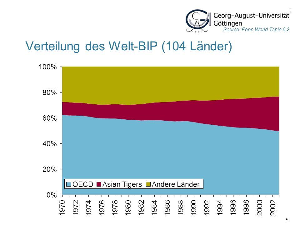 46 Verteilung des Welt-BIP (104 Länder) Source: Penn World Table 6.2 0% 20% 40% 60% 80% 100% 197019721974197619781980198219841986198819901992 19941996