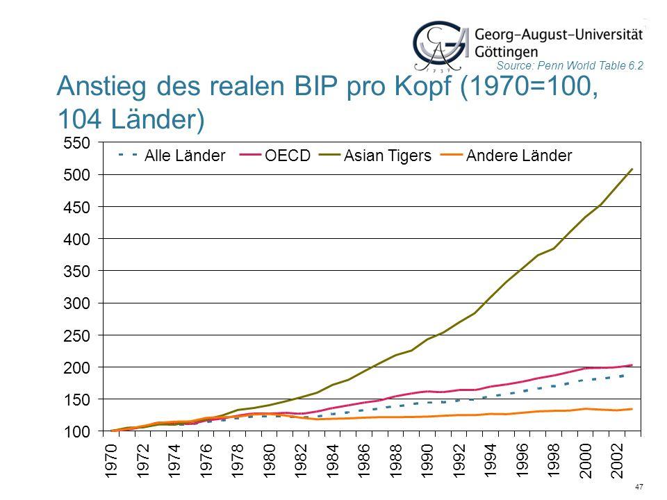 47 Anstieg des realen BIP pro Kopf (1970=100, 104 Länder) Source: Penn World Table 6.2 100 150 200 250 300 350 400 450 500 550 19701972197419761978198