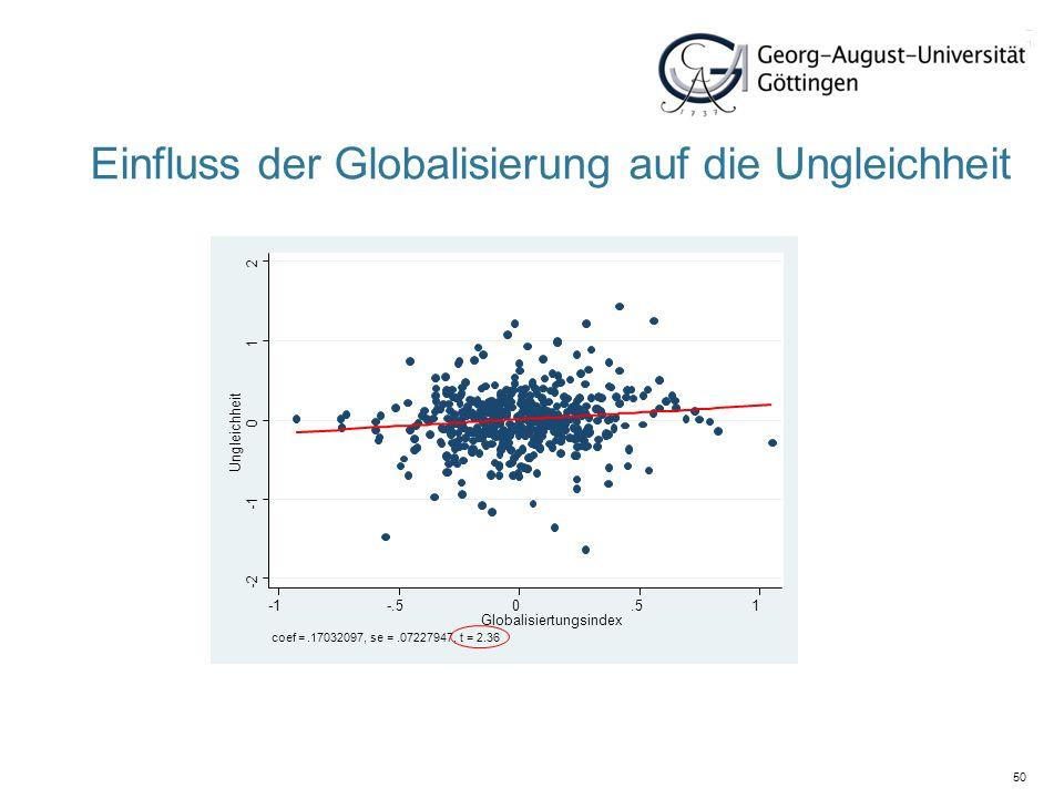 50 Einfluss der Globalisierung auf die Ungleichheit -2 0 1 2 Ungleichheit -.50.51 Globalisiertungsindex coef =.17032097, se =.07227947, t = 2.36