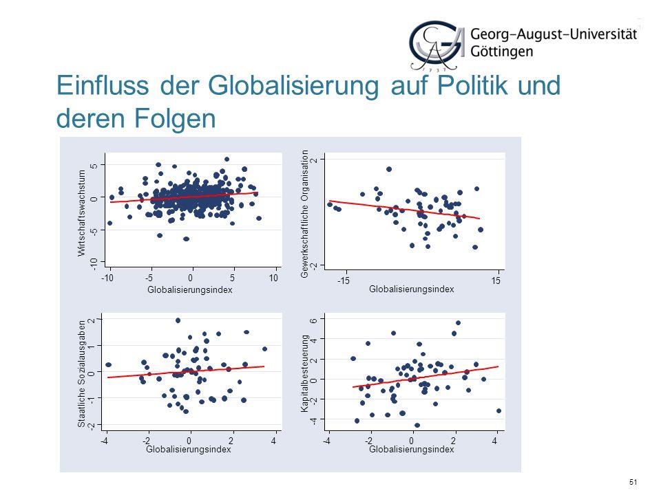 51 Einfluss der Globalisierung auf Politik und deren Folgen -10 -5 0 5 -10-50510 Wirtschaftswachstum Globalisierungsindex -2 2 Gewerkschaftliche Organ