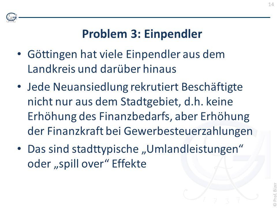 14 © Prof. Bizer Problem 3: Einpendler Göttingen hat viele Einpendler aus dem Landkreis und darüber hinaus Jede Neuansiedlung rekrutiert Beschäftigte
