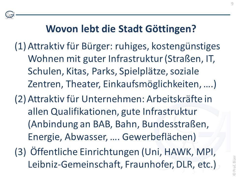 9 © Prof. Bizer Wovon lebt die Stadt Göttingen? (1)Attraktiv für Bürger: ruhiges, kostengünstiges Wohnen mit guter Infrastruktur (Straßen, IT, Schulen
