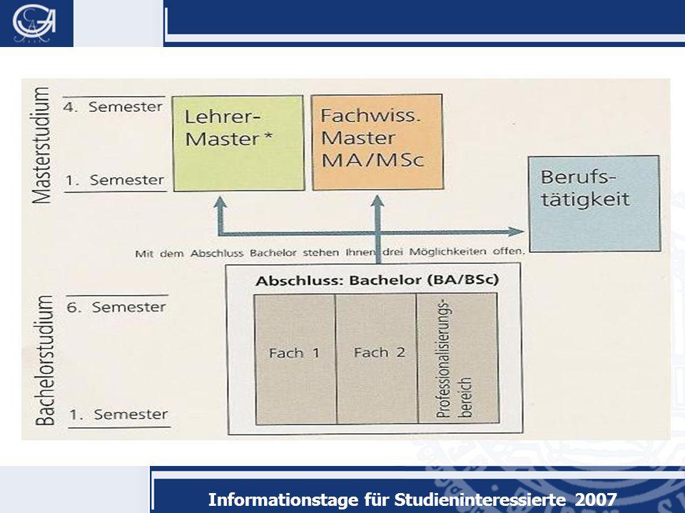 Informationstage für Studieninteressierte 2007