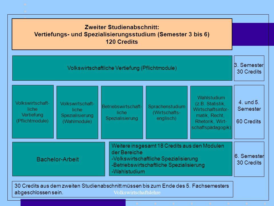 Volkswirtschaftslehre Zweiter Studienabschnitt: Vertiefungs- und Spezialisierungsstudium (Semester 3 bis 6) 120 Credits 3. Semester 30 Credits Volkswi