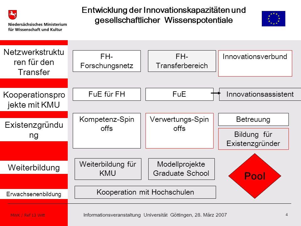 Informationsveranstaltung Universität Göttingen, 28. März 2007 MWK / Ref 13 Witt 4 Netzwerkstruktu ren für den Transfer FH- Forschungsnetz FuE für FH