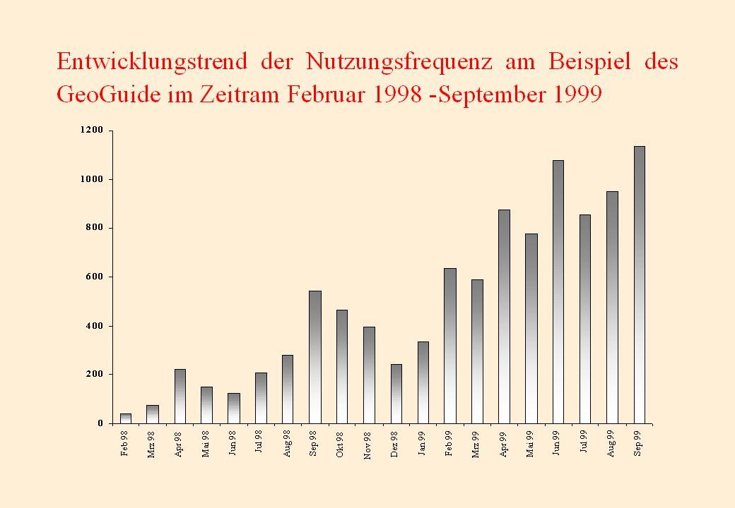 Statistische Analyse der log-files für alle SSG-FI Guides 3.286 Anfragen an alle Guides pro Tag von 707 verschiedenen Rechnern (ohne Robot- und Spider Systeme und den eigenen Rechnern) pro Tag täglich versandte Datenmenge: 30.302 kBytes für den Zeitraum vom 1.September - 16.November 1999