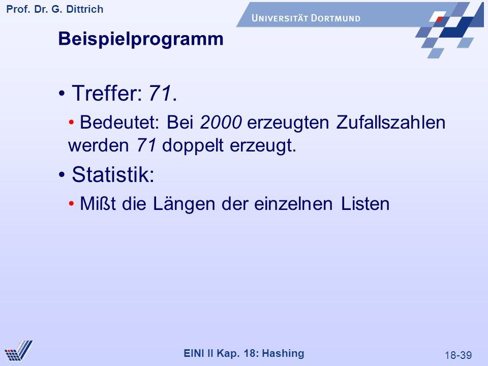 18-39 Prof. Dr. G. Dittrich 22.05.2000 EINI II Kap. 18: Hashing Beispielprogramm Treffer: 71. Bedeutet: Bei 2000 erzeugten Zufallszahlen werden 71 dop