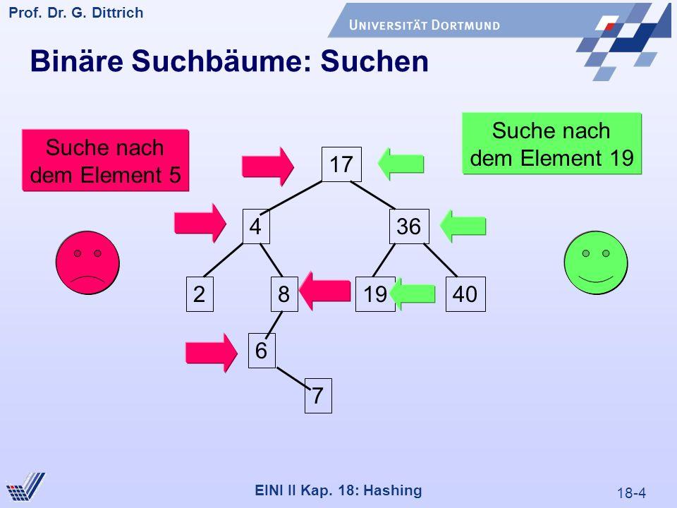 18-4 Prof. Dr. G. Dittrich 22.05.2000 EINI II Kap. 18: Hashing Binäre Suchbäume: Suchen 17 436 28 6 7 1940 Suche nach dem Element 5 Suche nach dem Ele