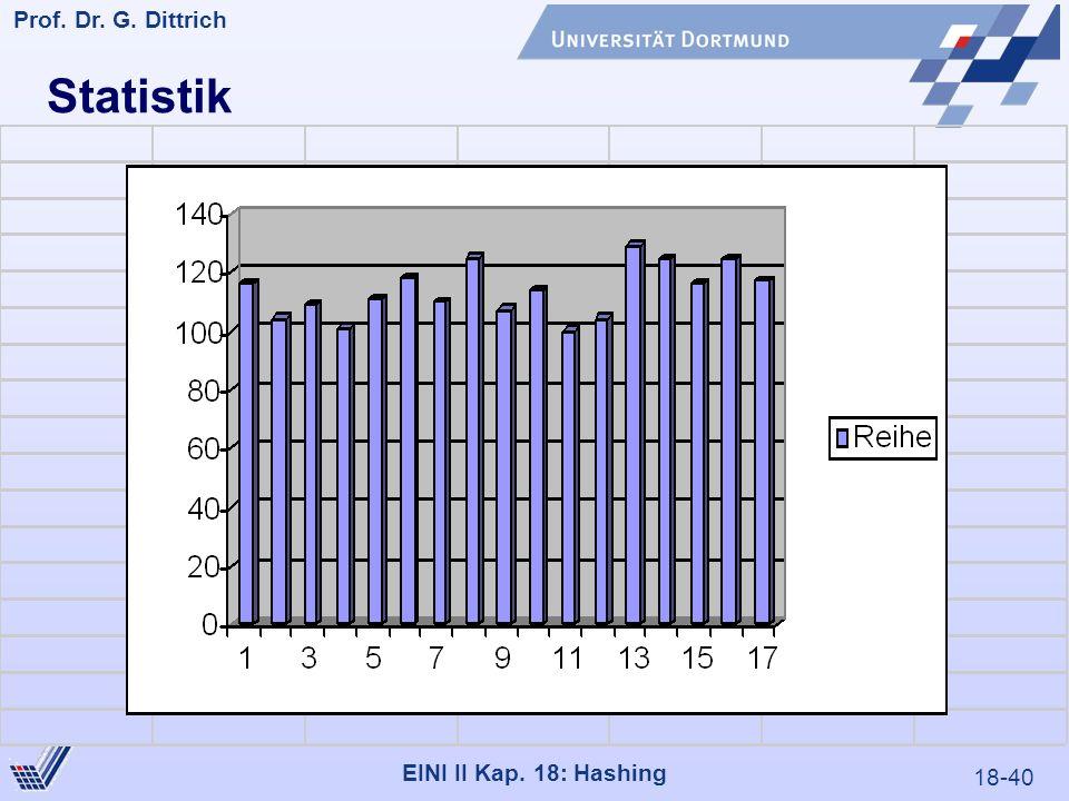 18-40 Prof. Dr. G. Dittrich 22.05.2000 EINI II Kap. 18: Hashing Statistik
