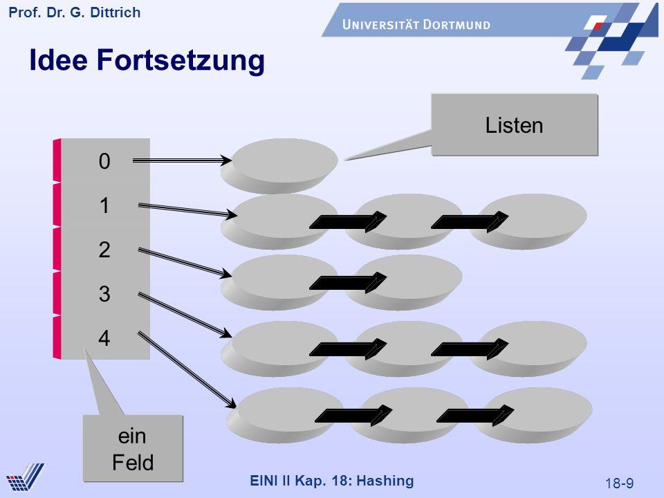 18-9 Prof. Dr. G. Dittrich 22.05.2000 EINI II Kap. 18: Hashing Idee Fortsetzung 0 1 2 3 4 Listen ein Feld
