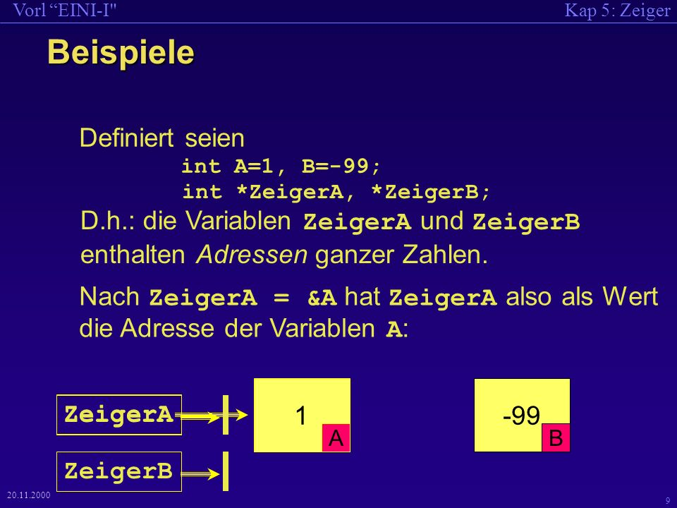 Kap 5: ZeigerVorl EINI-I 9 20.11.2000 Beispiele Definiert seien int A=1, B=-99; Nach ZeigerA = &A hat ZeigerA also als Wert die Adresse der Variablen A : -99 B 1 A ZeigerA int *ZeigerA, *ZeigerB; D.h.: die Variablen ZeigerA und ZeigerB enthalten Adressen ganzer Zahlen.