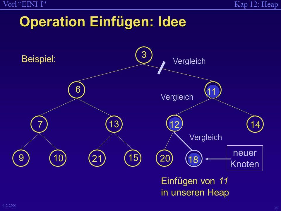 Kap 12: HeapVorl EINI-I 10 1.2.2001 Operation Einfügen: Idee Einfügen von 11 in unseren Heap 3 6 12 7 13 18 9 10 21 15 14 20 neuer Knoten 11 Vergleich 18 11 Vergleich 11 12 Vergleich Beispiel: