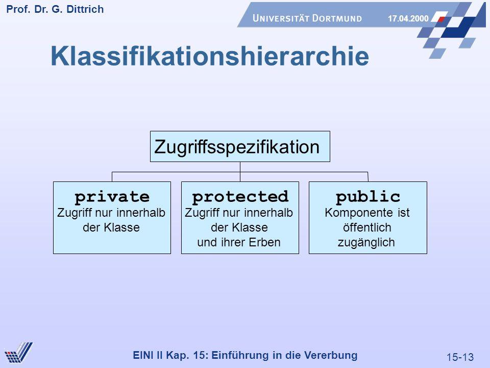 15-13 Prof. Dr. G. Dittrich 17.04.2000 EINI II Kap. 15: Einführung in die Vererbung private Zugriff nur innerhalb der Klasse protected Zugriff nur inn