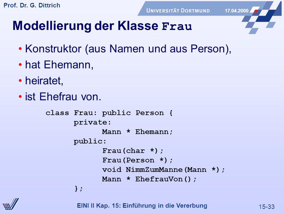 15-33 Prof. Dr. G. Dittrich 17.04.2000 EINI II Kap. 15: Einführung in die Vererbung Modellierung der Klasse Frau Konstruktor (aus Namen und aus Person
