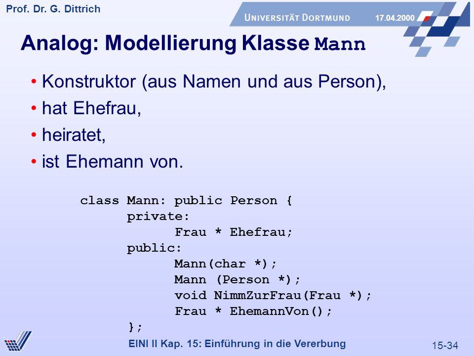 15-34 Prof. Dr. G. Dittrich 17.04.2000 EINI II Kap. 15: Einführung in die Vererbung Analog: Modellierung Klasse Mann Konstruktor (aus Namen und aus Pe