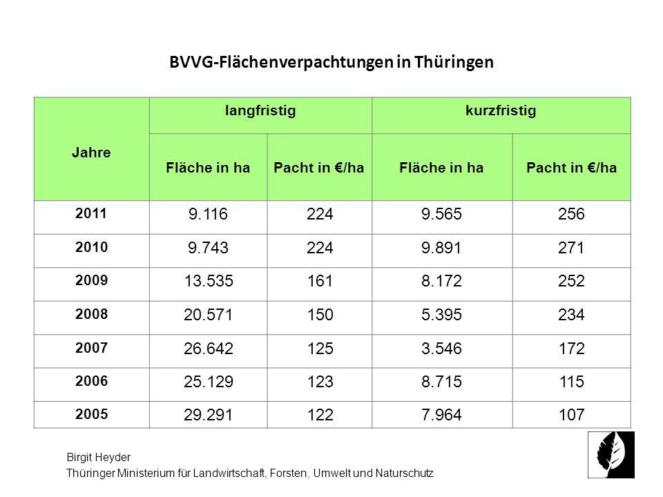 BVVG-Flächenverpachtungen in Thüringen Jahre langfristigkurzfristig Fläche in haPacht in /haFläche in haPacht in /ha 2011 9.1162249.565256 2010 9.7432